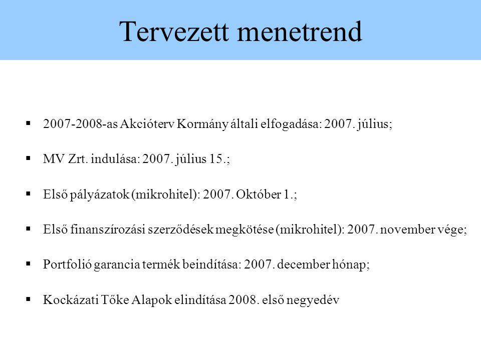 Tervezett menetrend  2007-2008-as Akcióterv Kormány általi elfogadása: 2007. július;  MV Zrt. indulása: 2007. július 15.;  Első pályázatok (mikrohi