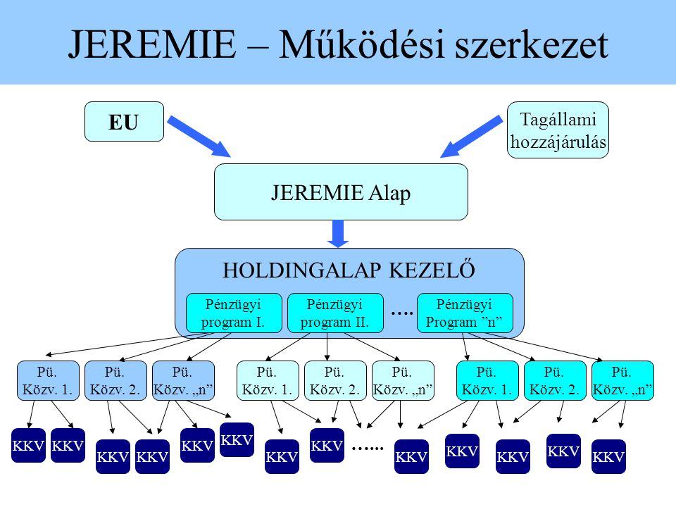 """JEREMIE – Működési szerkezet JEREMIE Alap EU Tagállami hozzájárulás HOLDINGALAP KEZELŐ Pénzügyi program I. Pénzügyi program II. Pénzügyi Program """"n"""" …"""