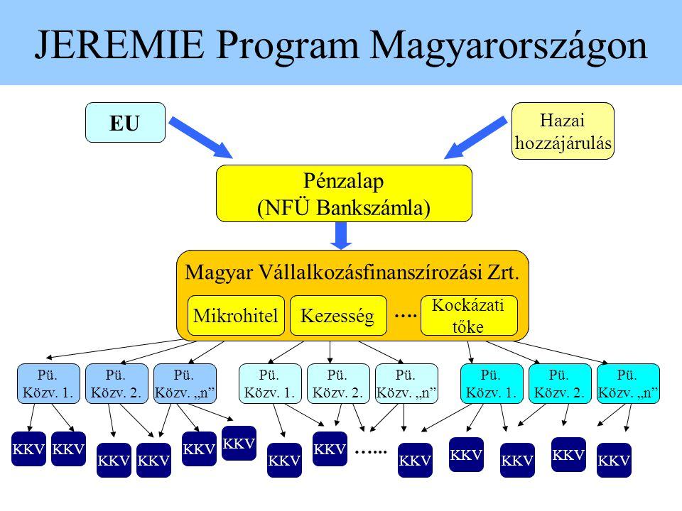 """JEREMIE Program Magyarországon JEREMIE Alap EU Tagállami hozzájárulás HOLDINGALAP KEZELŐ Pénzügyi program I. Pénzügyi program II. Pénzügyi Program """"n"""""""