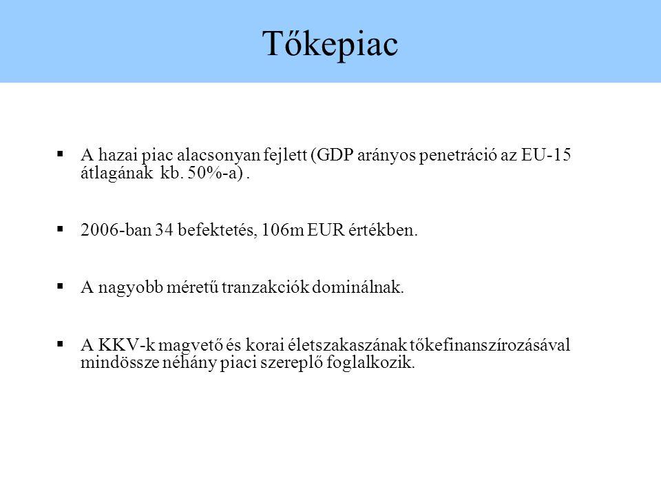 Tőkepiac  A hazai piac alacsonyan fejlett (GDP arányos penetráció az EU-15 átlagának kb. 50%-a).  2006-ban 34 befektetés, 106m EUR értékben.  A nag