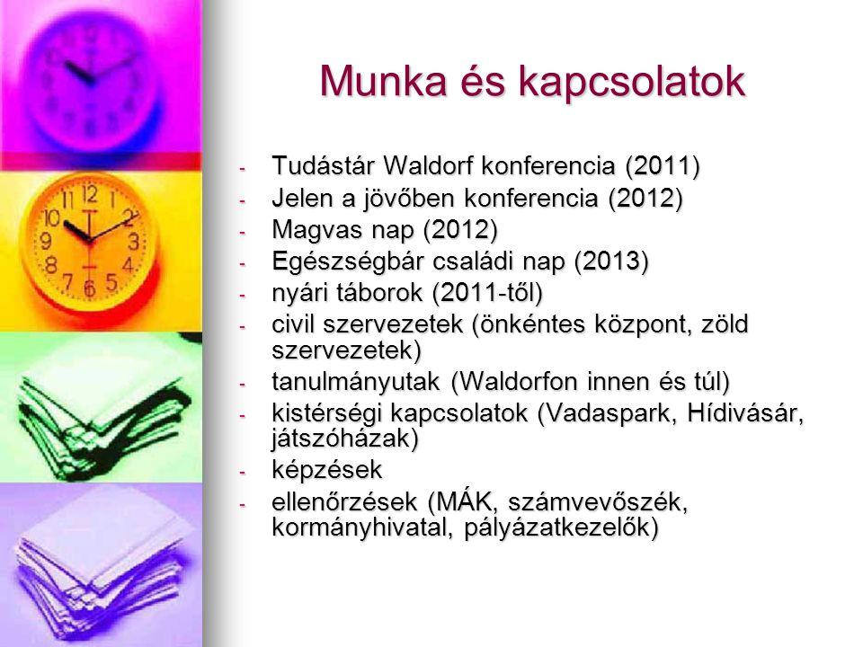 Munka és kapcsolatok - Tudástár Waldorf konferencia (2011) - Jelen a jövőben konferencia (2012) - Magvas nap (2012) - Egészségbár családi nap (2013) - nyári táborok (2011-től) - civil szervezetek (önkéntes központ, zöld szervezetek) - tanulmányutak (Waldorfon innen és túl) - kistérségi kapcsolatok (Vadaspark, Hídivásár, játszóházak) - képzések - ellenőrzések (MÁK, számvevőszék, kormányhivatal, pályázatkezelők)