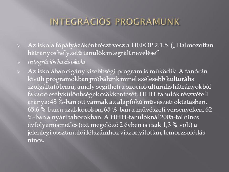 """ Az iskola főpályázóként részt vesz a HEFOP 2.1.5. (""""Halmozottan hátrányos helyzetű tanulók integrált nevelése""""  integrációs bázisiskola  Az iskolá"""