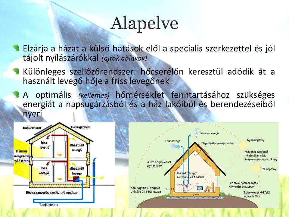 Alapelve Elzárja a házat a külső hatások elől a specialis szerkezettel és jól tájolt nyílászárókkal (ajtók ablakok) Különleges szellőzőrendszer: hőcserélőn keresztül adódik át a használt levegő hője a friss levegőnek A optimális (kellemes) hőmérséklet fenntartásához szükséges energiát a napsugárzásból és a ház lakóiból és berendezéseiből nyeri