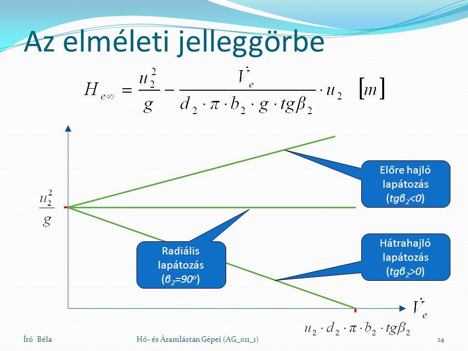 Az elméleti jelleggörbe Író BélaHő- és Áramlástan Gépei (AG_011_1)14 Hátrahajló lapátozás (tgβ 2 >0) Radiális lapátozás (β 2 =90 o ) Előre hajló lapát