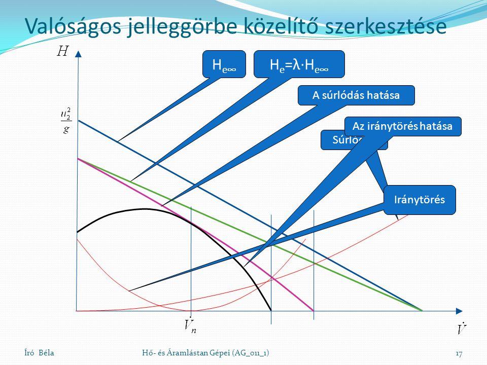 Író BélaHő- és Áramlástan Gépei (AG_011_1)17 Valóságos jelleggörbe közelítő szerkesztése H e∞ H e =λ∙H e∞ Súrlódás A súrlódás hatása Iránytörés Az irá