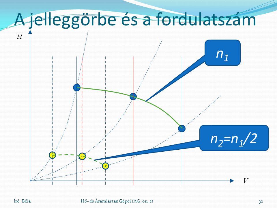 A jelleggörbe és a fordulatszám Író BélaHő- és Áramlástan Gépei (AG_011_1)32 n1n1 n 2 =n 1 /2