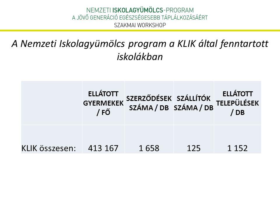 A Nemzeti Iskolagyümölcs program a KLIK által fenntartott iskolákban ELLÁTOTT GYERMEKEK / FŐ SZERZŐDÉSEK SZÁMA / DB SZÁLLÍTÓK SZÁMA / DB ELLÁTOTT TELEPÜLÉSEK / DB KLIK összesen:413 1671 6581251 152