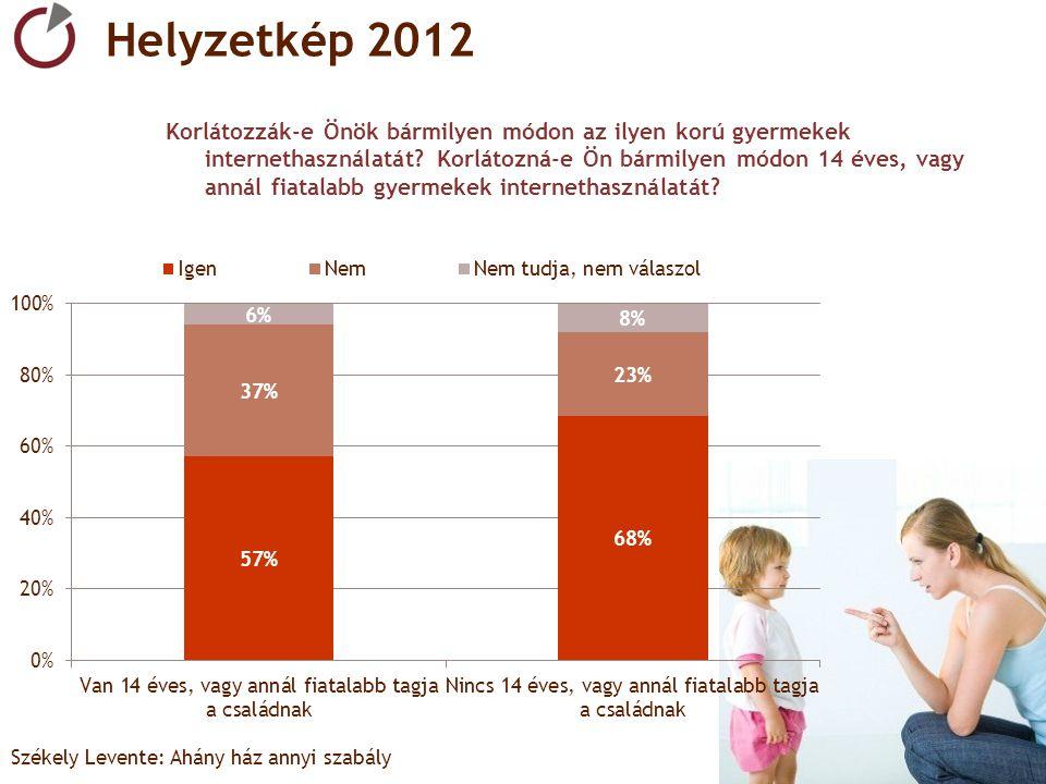 4.4. Székely Levente: Ahány ház annyi szabály Helyzetkép 2012 Korlátozzák-e Önök bármilyen módon az ilyen korú gyermekek internethasználatát? Korlátoz