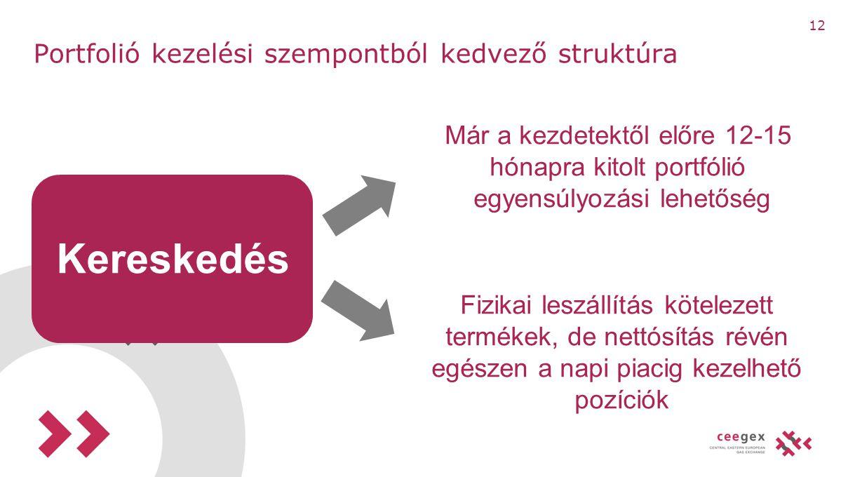 12 Portfolió kezelési szempontból kedvező struktúra Kereskedés Már a kezdetektől előre 12-15 hónapra kitolt portfólió egyensúlyozási lehetőség Fizikai