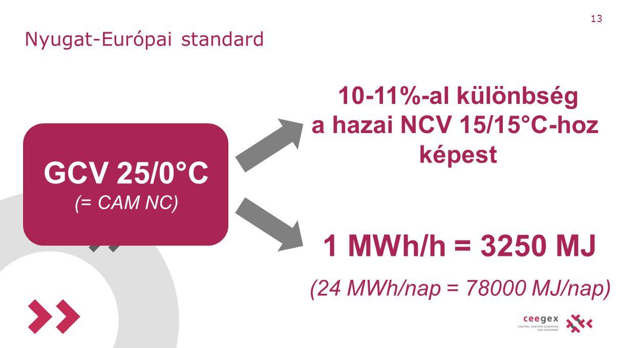 Nyugat-Európai standard GCV 25/0°C (= CAM NC) 10-11%-al különbség a hazai NCV 15/15°C-hoz képest 1 MWh/h = 3250 MJ (24 MWh/nap = 78000 MJ/nap) 13