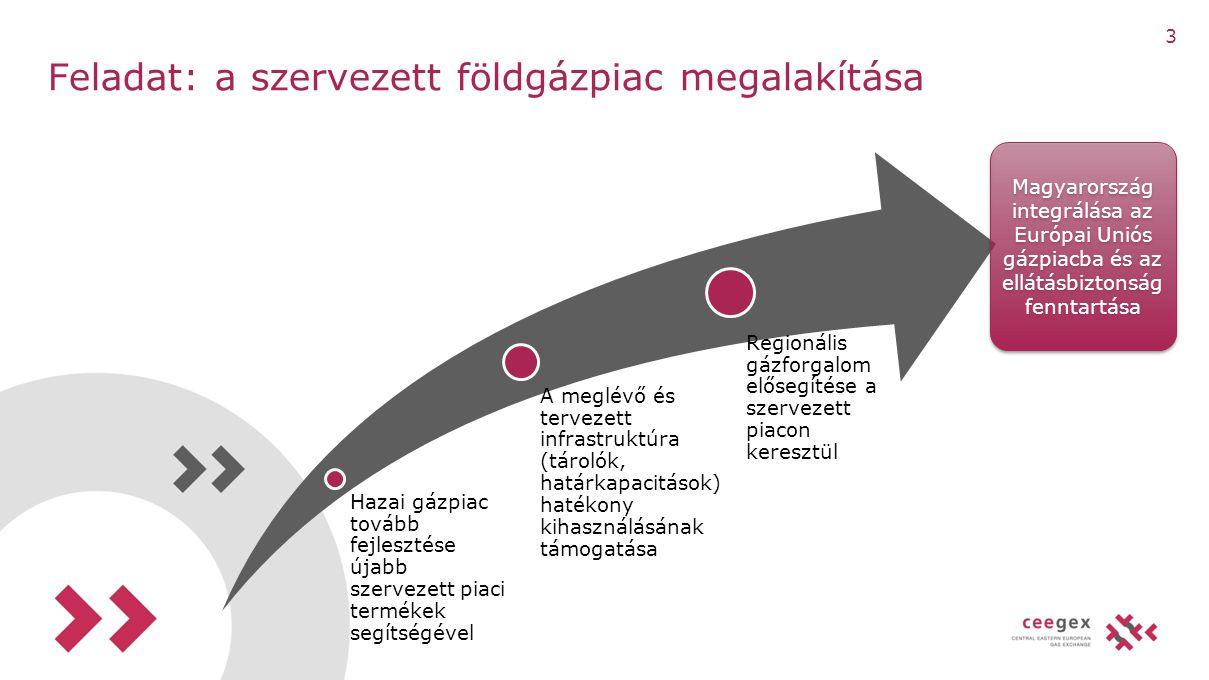 Agenda Szervezett földgázpiac létrehozása Nyugati alapok Kereskedés a CEEGEX-en 14