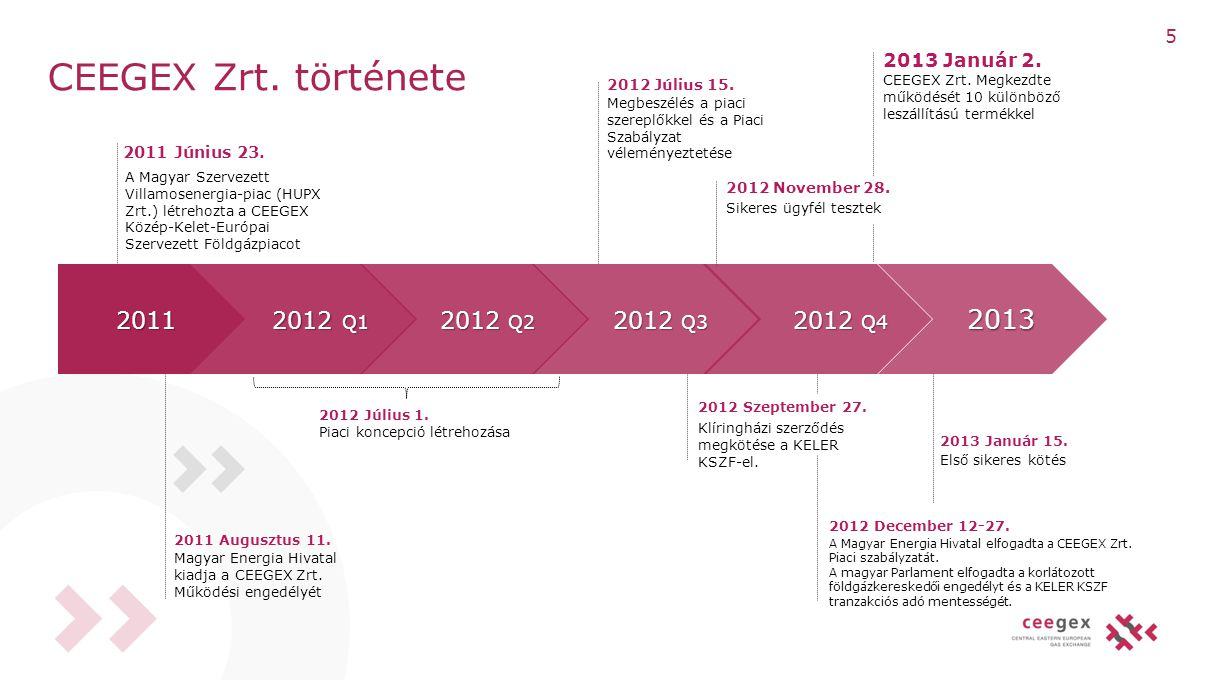 CEEGEX Zrt. története 2011 Augusztus 11. 2011 2011 2012 Q2 2012 Q2 2012 Q4 2012 Q4 2013 2013 2012 Q3 2012 Q3 2012 Q1 2012 Q1 Magyar Energia Hivatal ki