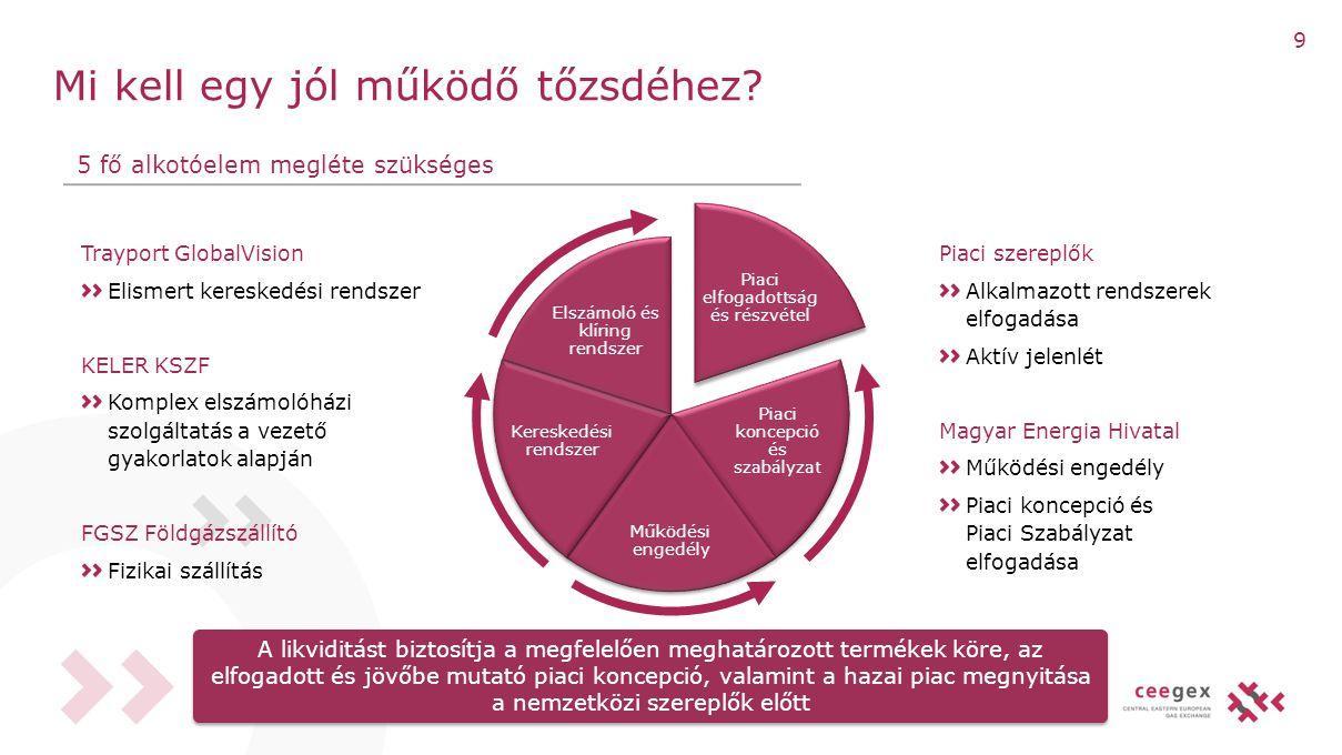Mi kell egy jól működő tőzsdéhez? Piaci elfogadottság és részvétel Piaci koncepció és szabályzat Működési engedély Kereskedési rendszer Elszámoló és k