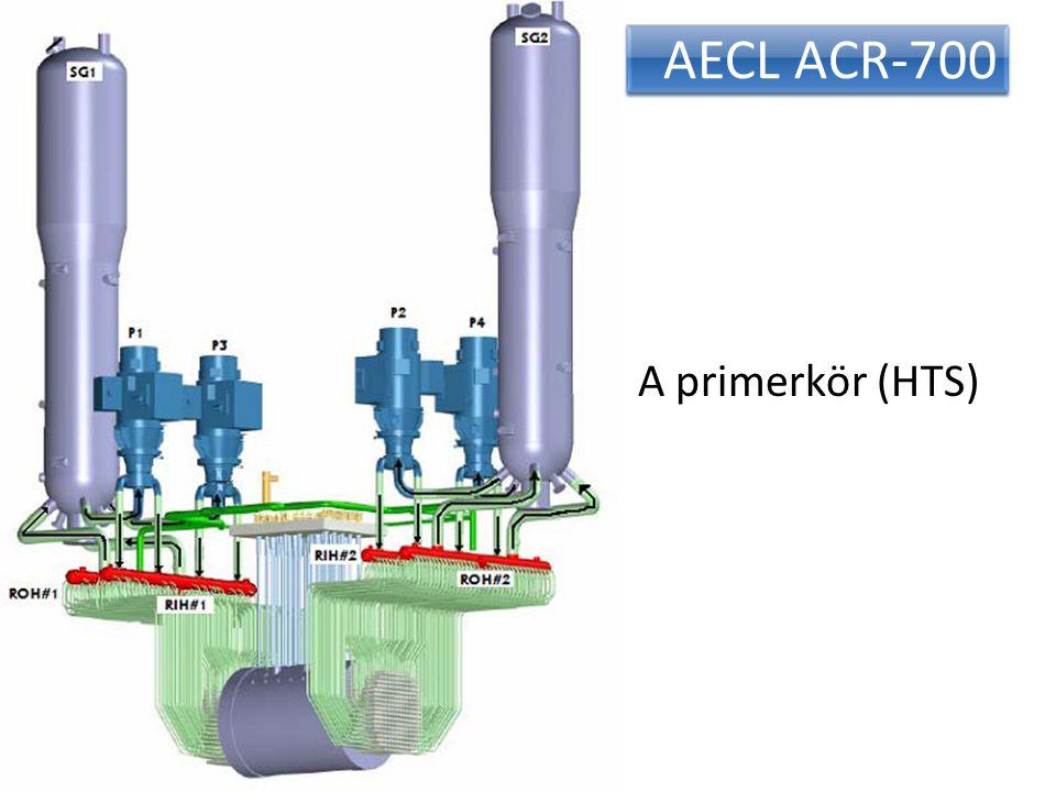 AECL ACR-700 A primerkör (HTS)