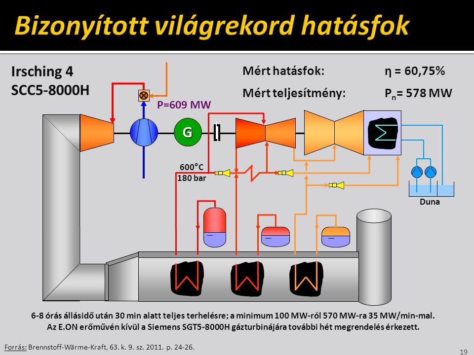 19 Forrás: Brennstoff-Wärme-Kraft, 63. k. 9. sz. 2011. p. 24-26. G Duna Mért hatásfok:η = 60,75% Mért teljesítmény:P n = 578 MW Irsching 4 SCC5-8000H