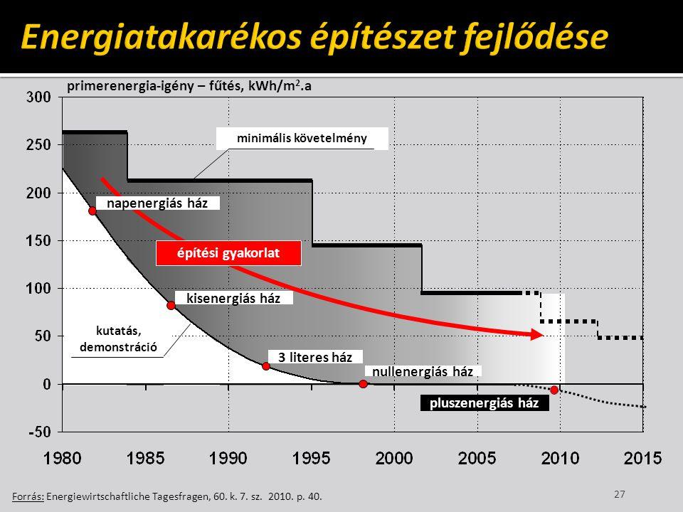 27 Forrás: Energiewirtschaftliche Tagesfragen, 60. k. 7. sz. 2010. p. 40. primerenergia-igény – fűtés, kWh/m 2.a napenergiás ház kisenergiás ház 3 lit