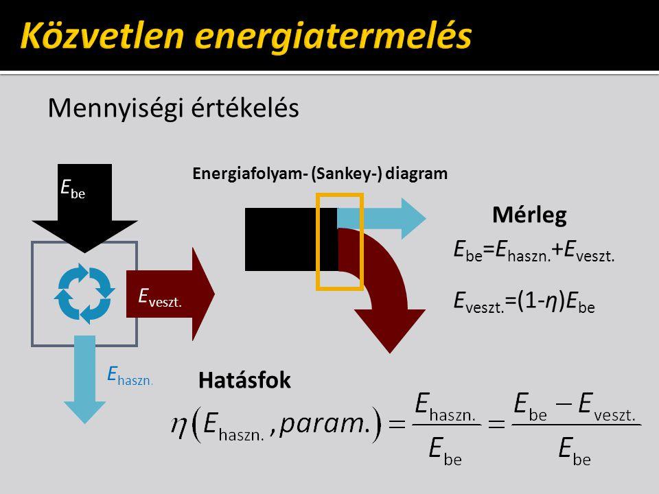 Mennyiségi értékelés E be E veszt. E haszn. Energiafolyam- (Sankey-) diagram Hatásfok Mérleg E be =E haszn. +E veszt. E veszt. =(1-η)E be