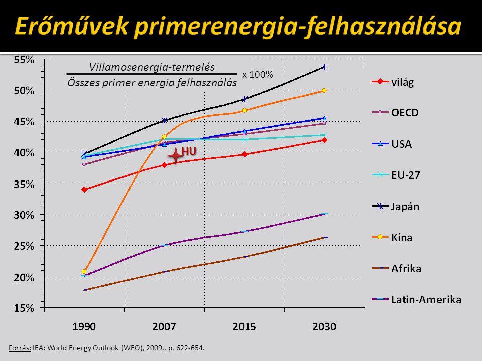 Forrás: IEA: World Energy Outlook (WEO), 2009., p. 622-654. Villamosenergia-termelés Összes primer energia felhasználás x 100% HU