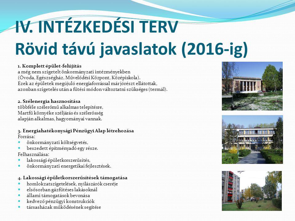 IV. INTÉZKEDÉSI TERV Rövid távú javaslatok (2016-ig) 1. Komplett épület-felújítás a még nem szigetelt önkormányzati intézményekben (Óvoda, Egészségház