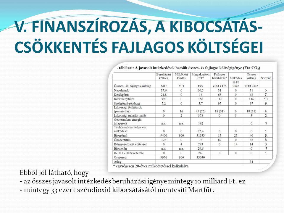 V. FINANSZÍROZÁS, A KIBOCSÁTÁS- CSÖKKENTÉS FAJLAGOS KÖLTSÉGEI Ebből jól látható, hogy - az összes javasolt intézkedés beruházási igénye mintegy 10 mil