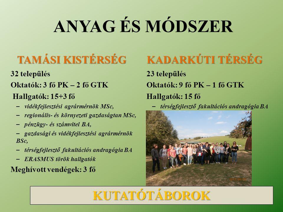 32 település Oktatók: 3 fő PK – 2 fő GTK Hallgatók: 15+3 fő – vidékfejlesztési agrármérnök MSc, – regionális- és környezeti gazdaságtan MSc, – pénzügy- és számvitel BA, – gazdasági és vidékfejlesztési agrármérnök BSc, – térségfejlesztő fakultációs andragógia BA – ERASMUS török hallgatók Meghívott vendégek: 3 fő 23 település Oktatók: 9 fő PK – 1 fő GTK Hallgatók: 15 fő – térségfejlesztő fakultációs andragógia BA ANYAG ÉS MÓDSZER KUTATÓTÁBOROK TAMÁSI KISTÉRSÉG KADARKÚTI TÉRSÉG