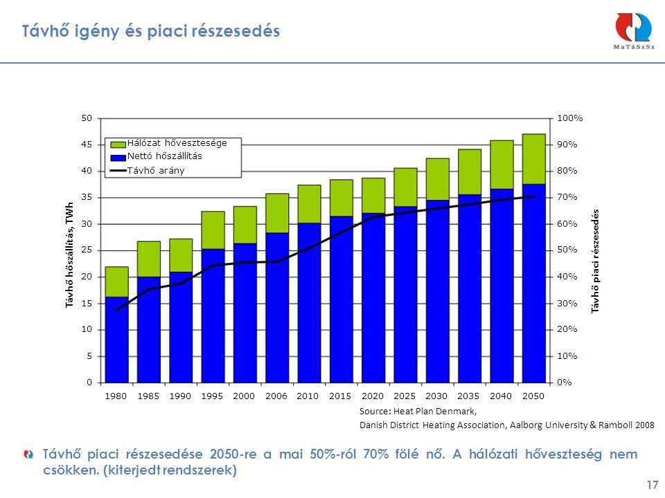 Távhő igény és piaci részesedés 17 Távhő piaci részesedése 2050-re a mai 50%-ról 70% fölé nő. A hálózati hőveszteség nem csökken. (kiterjedt rendszere
