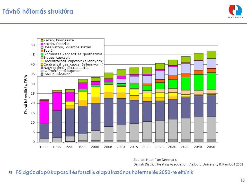 Távhő hőforrás struktúra 18 Földgáz alapú kapcsolt és fosszilis alapú kazános hőtermelés 2050-re eltűnik Kazán, biomassza 50 45 40 35 30 25 20 15 10 5