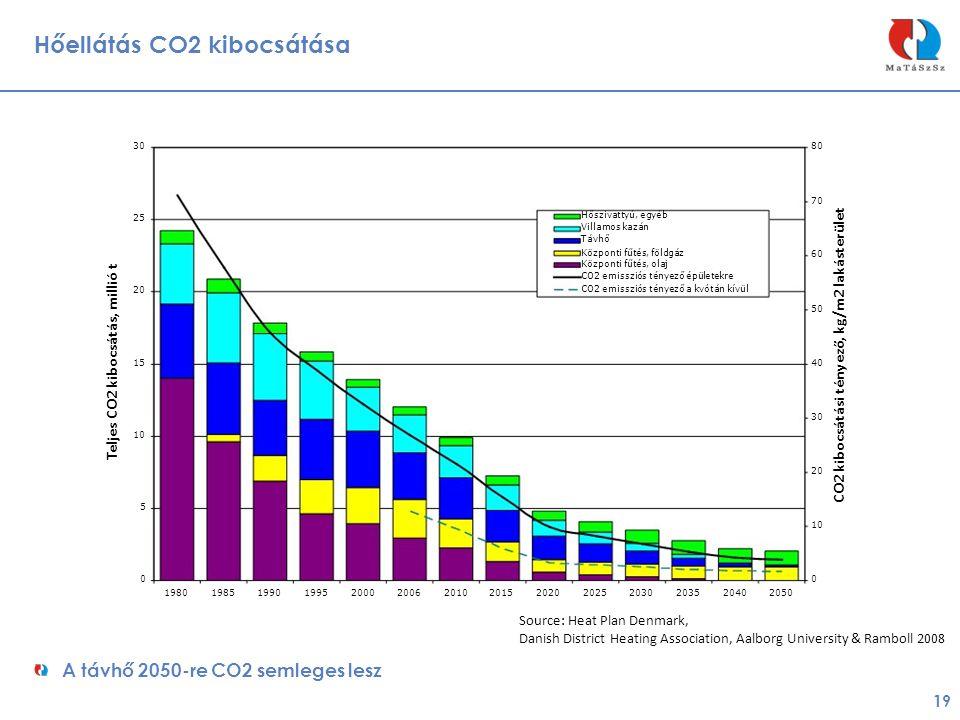 Hőellátás CO2 kibocsátása 19 A távhő 2050-re CO2 semleges lesz 3080 70 25 Hőszivattyú, egyéb Villamos kazán Távhő Központi fűtés, földgáz 60 Központi