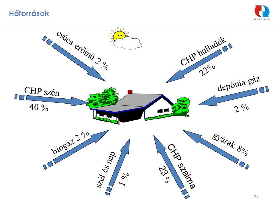 Hőforrások 23 csúcs erőmű 2 % CHP hulladék 22% depónia gáz 2 % gyárak 8% CHP szalma 23 % szél és nap 1 % biogáz 2 % CHP szén 40 %