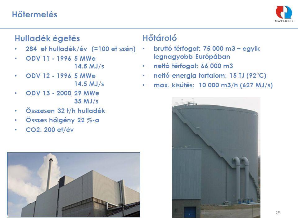 Hőtermelés 25 Hulladék égetés • 284 et hulladék/év (=100 et szén) • ODV 11 - 1996 5 MWe 14.5 MJ/s • ODV 12 - 1996 5 MWe 14.5 MJ/s • ODV 13 - 2000 29 M