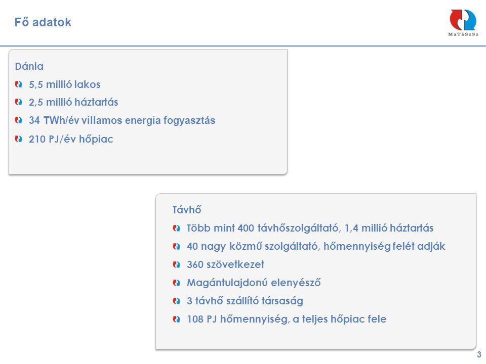 Dánia 5,5 millió lakos 2,5 millió háztartás 34 TWh/év villamos energia fogyasztás 210 PJ/év hőpiac 3 Fő adatok Távhő Több mint 400 távhőszolgáltató, 1