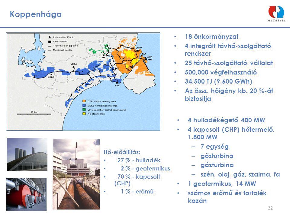Koppenhága 32 • 18 önkormányzat • 4 integrált távhő-szolgáltató rendszer • 25 távhő-szolgáltató vállalat • 500,000 végfelhasználó • 34,500 TJ (9,600 G