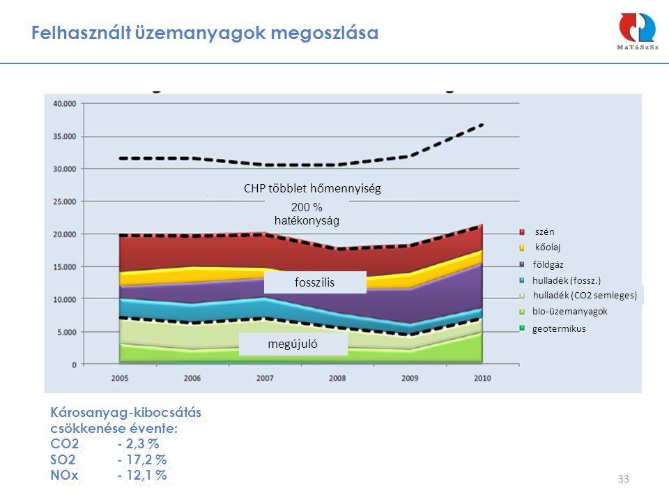 Felhasznált üzemanyagok megoszlása 33 CHP többlet hőmennyiség fosszilis megújuló 200 % hatékonyság szén kőolaj földgáz hulladék (fossz.) hulladék (CO2
