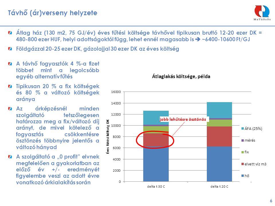 Távhő (ár)verseny helyzete 6 Átlag ház (130 m2, 75 GJ/év) éves fűtési költsége távhővel tipikusan bruttó 12-20 ezer DK = 480-800 ezer HUF, helyi adott