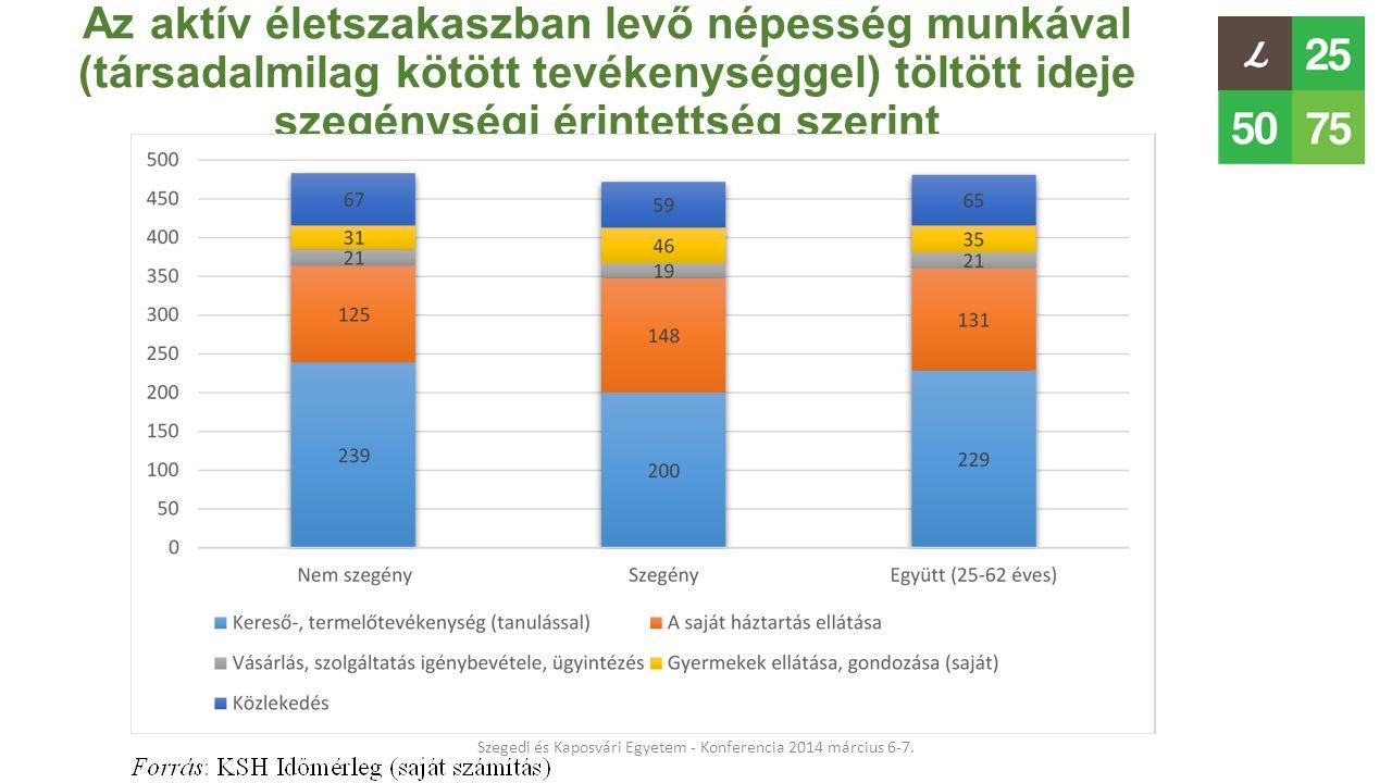 Az aktív életszakaszban levő népesség munkával (társadalmilag kötött tevékenységgel) töltött ideje szegénységi érintettség szerint Szegedi és Kaposvár