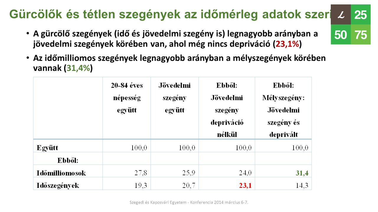 Gürcölők és tétlen szegények az időmérleg adatok szerint • A gürcölő szegények (idő és jövedelmi szegény is) legnagyobb arányban a jövedelmi szegények
