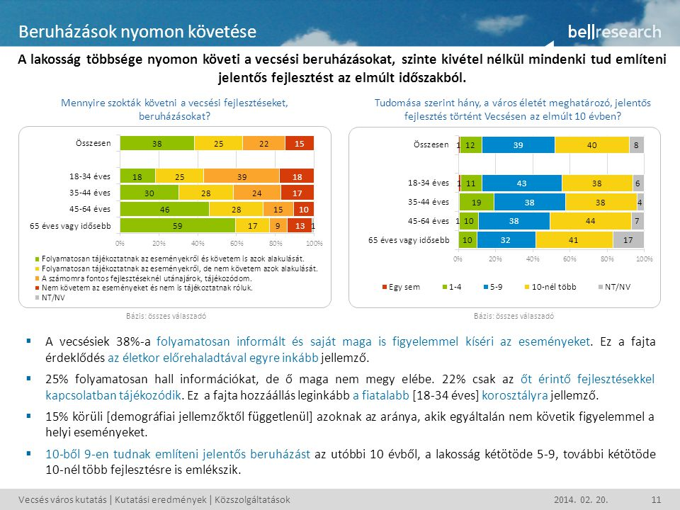 Vecsés város kutatás | Kutatási eredmények | Közszolgáltatások2014. 02. 20.11 Beruházások nyomon követése A lakosság többsége nyomon követi a vecsési