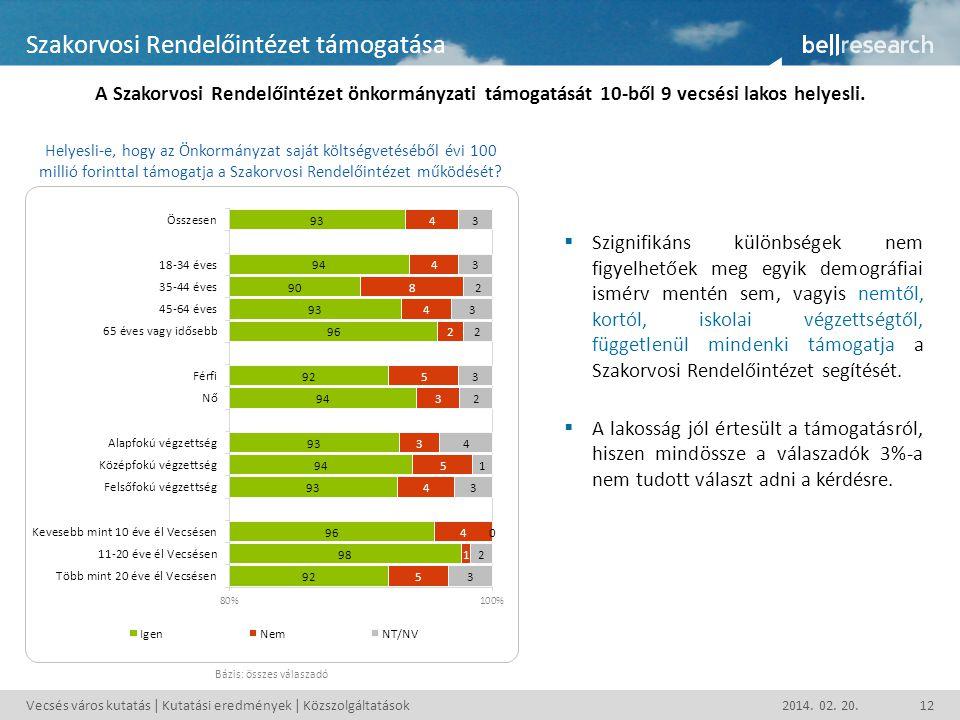 Vecsés város kutatás | Kutatási eredmények | Közszolgáltatások2014. 02. 20.12 Szakorvosi Rendelőintézet támogatása A Szakorvosi Rendelőintézet önkormá