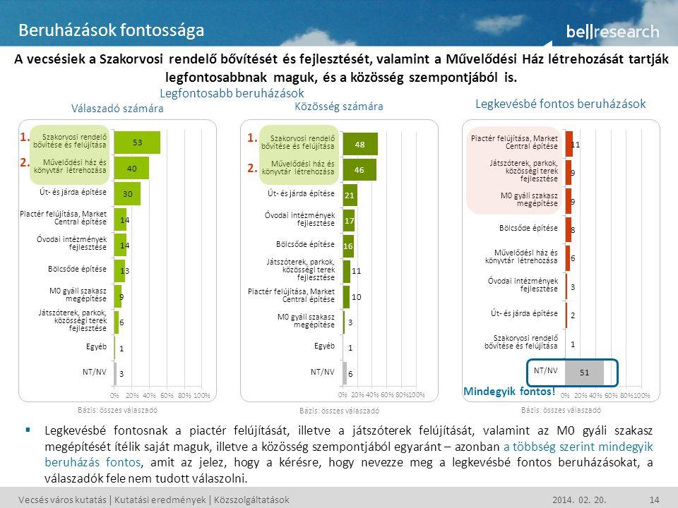 Vecsés város kutatás | Kutatási eredmények | Közszolgáltatások 2014. 02. 20.14 Beruházások fontossága A vecsésiek a Szakorvosi rendelő bővítését és fe