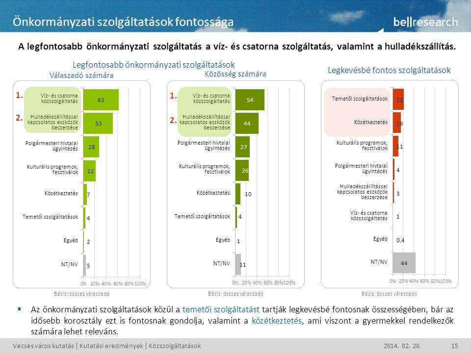 Vecsés város kutatás | Kutatási eredmények | Közszolgáltatások2014. 02. 20.15 Önkormányzati szolgáltatások fontossága A legfontosabb önkormányzati szo