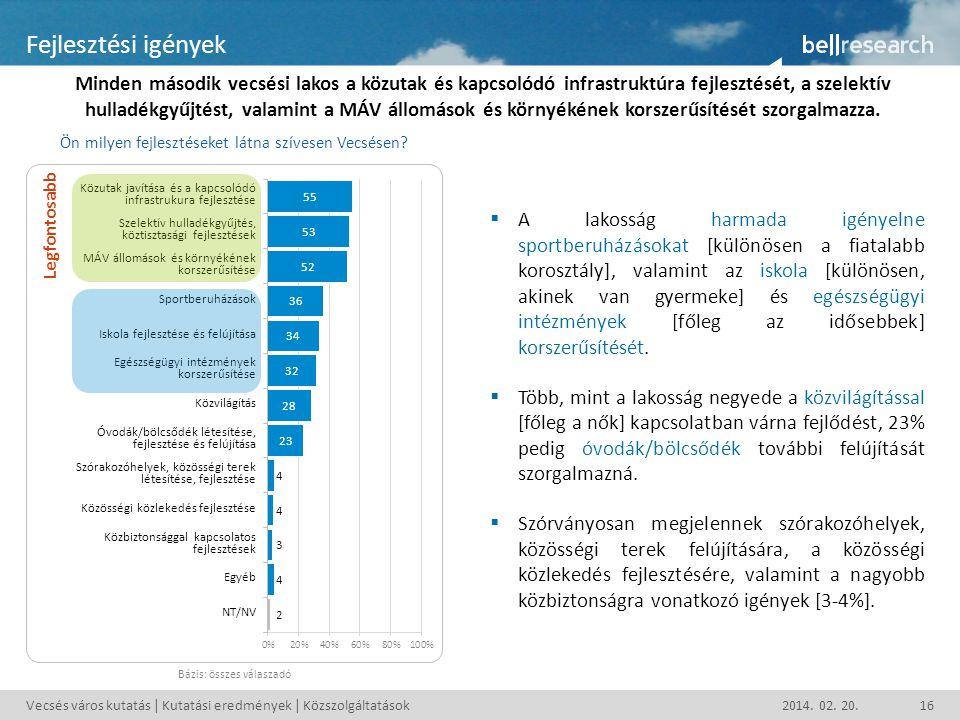Vecsés város kutatás | Kutatási eredmények | Közszolgáltatások2014. 02. 20.16 Fejlesztési igények Minden második vecsési lakos a közutak és kapcsolódó