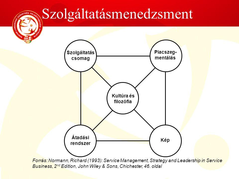 Szolgáltatásmenedzsment Szolgáltatás csomag Piacszeg- mentálás Átadási rendszer Kép Kultúra és filozófia Forrás: Normann, Richard (1993): Service Mana