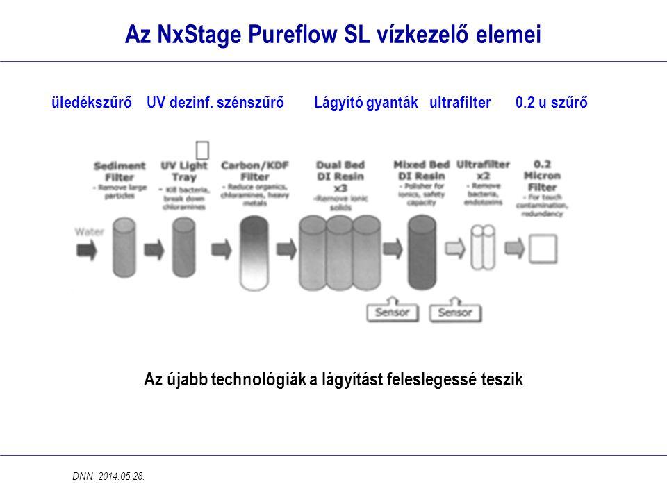 Az NxStage Pureflow SL vízkezelő elemei DNN 2014.05.28. üledékszűrő UV dezinf. szénszűrő Lágyító gyanták ultrafilter 0.2 u szűrő Az újabb technológiák