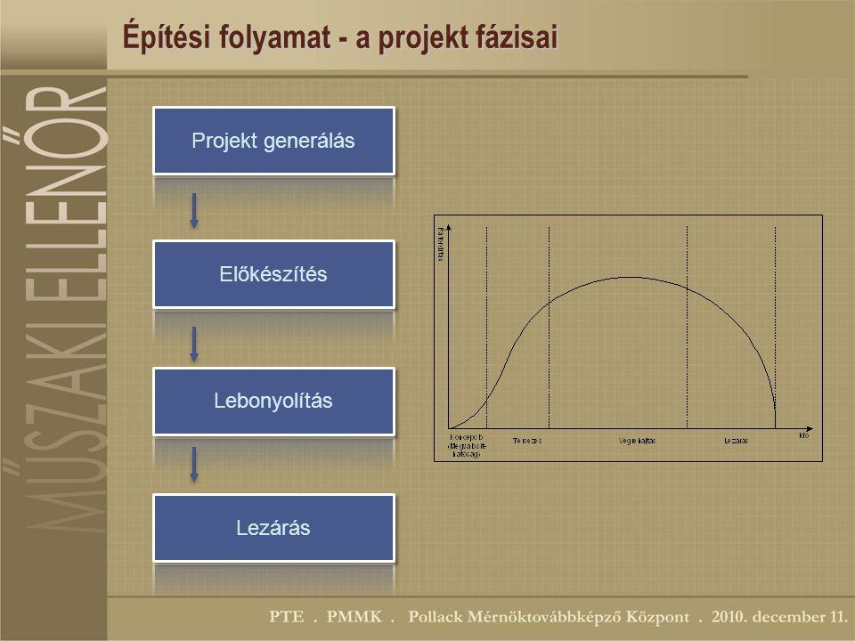 Építési folyamat - a projekt fázisai Projekt generálás Előkészítés Lebonyolítás Lezárás