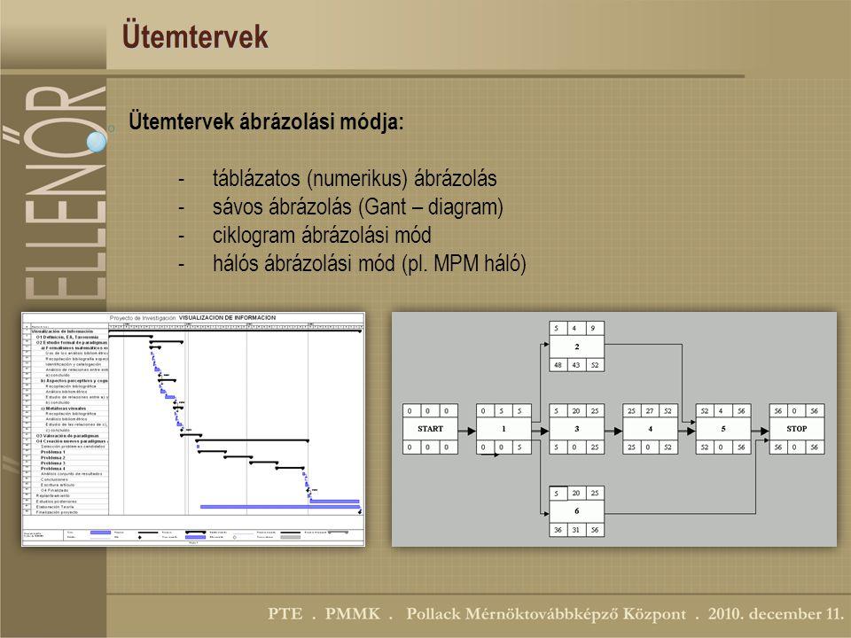 Ütemtervek Ütemtervek ábrázolási módja: -táblázatos (numerikus) ábrázolás -sávos ábrázolás (Gant – diagram) -ciklogram ábrázolási mód -hálós ábrázolási mód (pl.