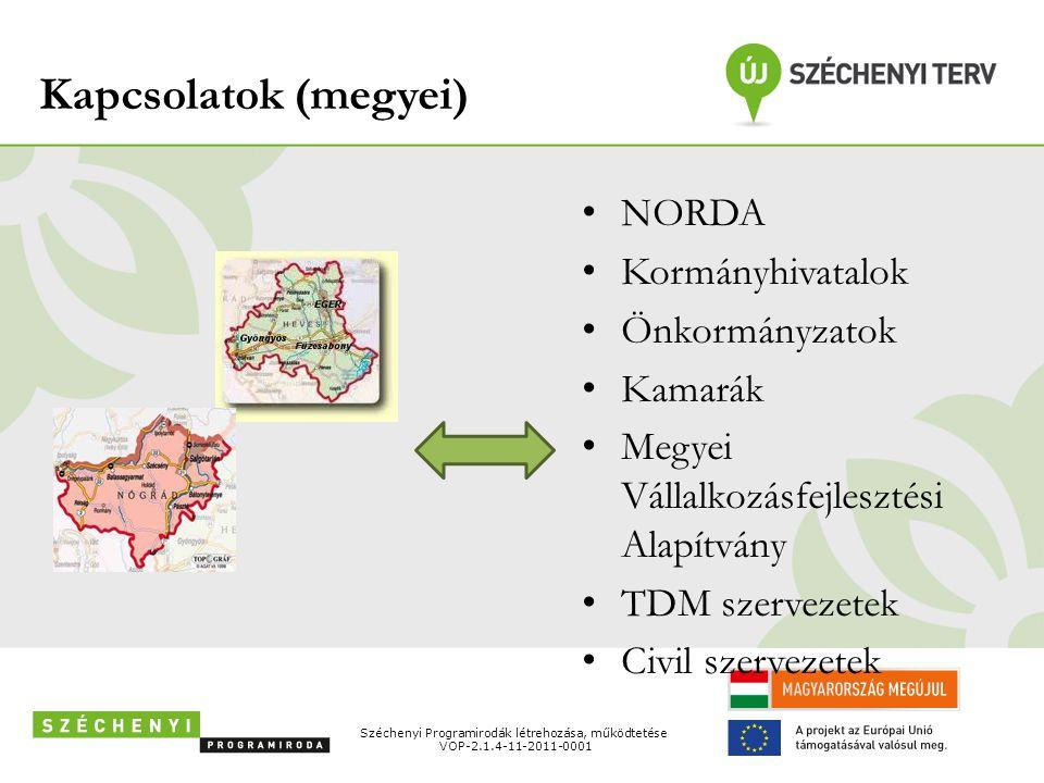 Kapcsolatok (megyei) • NORDA • Kormányhivatalok • Önkormányzatok • Kamarák • Megyei Vállalkozásfejlesztési Alapítvány • TDM szervezetek • Civil szerve