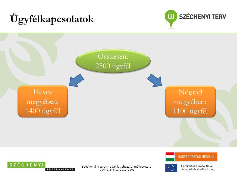 Ügyfélkapcsolatok Széchenyi Programirodák létrehozása, működtetése VOP-2.1.4-11-2011-0001 Összesen: 2500 ügyfél Összesen: 2500 ügyfél Heves megyében: