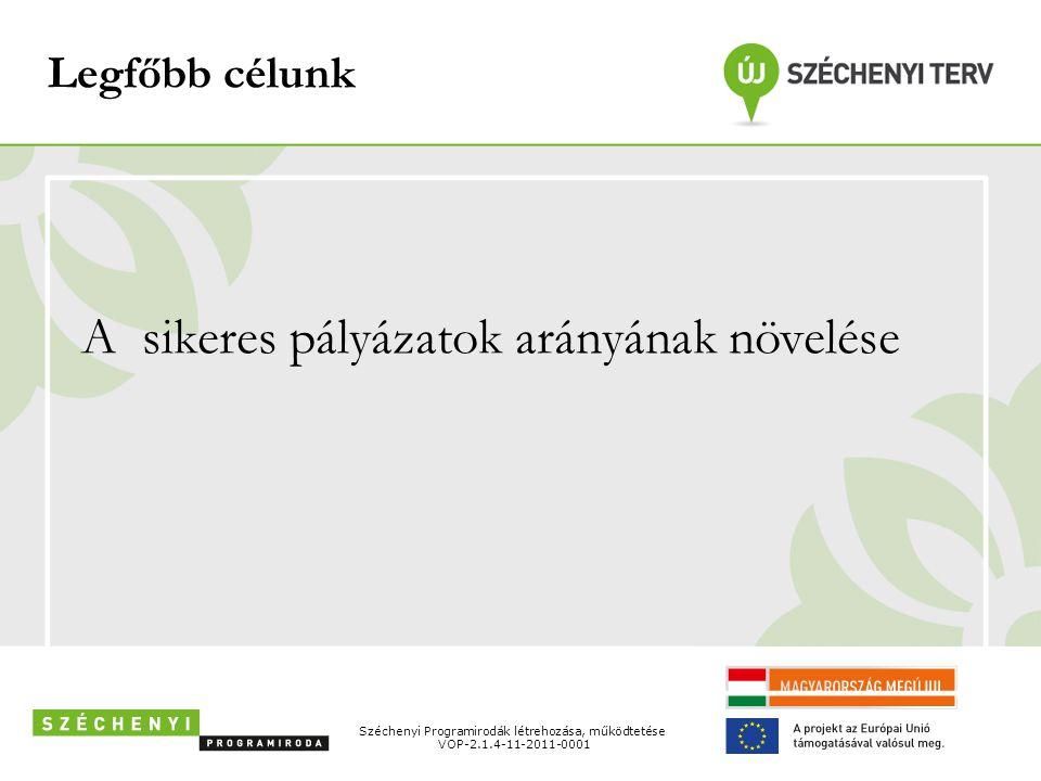 Legfőbb célunk A sikeres pályázatok arányának növelése Széchenyi Programirodák létrehozása, működtetése VOP-2.1.4-11-2011-0001