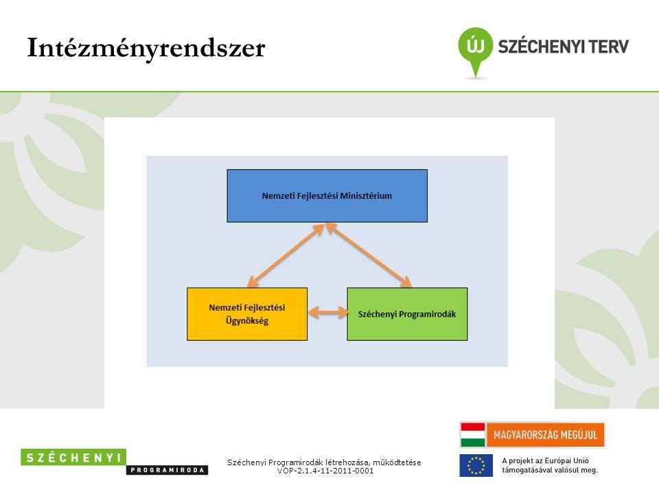 Intézményrendszer Széchenyi Programirodák létrehozása, működtetése VOP-2.1.4-11-2011-0001