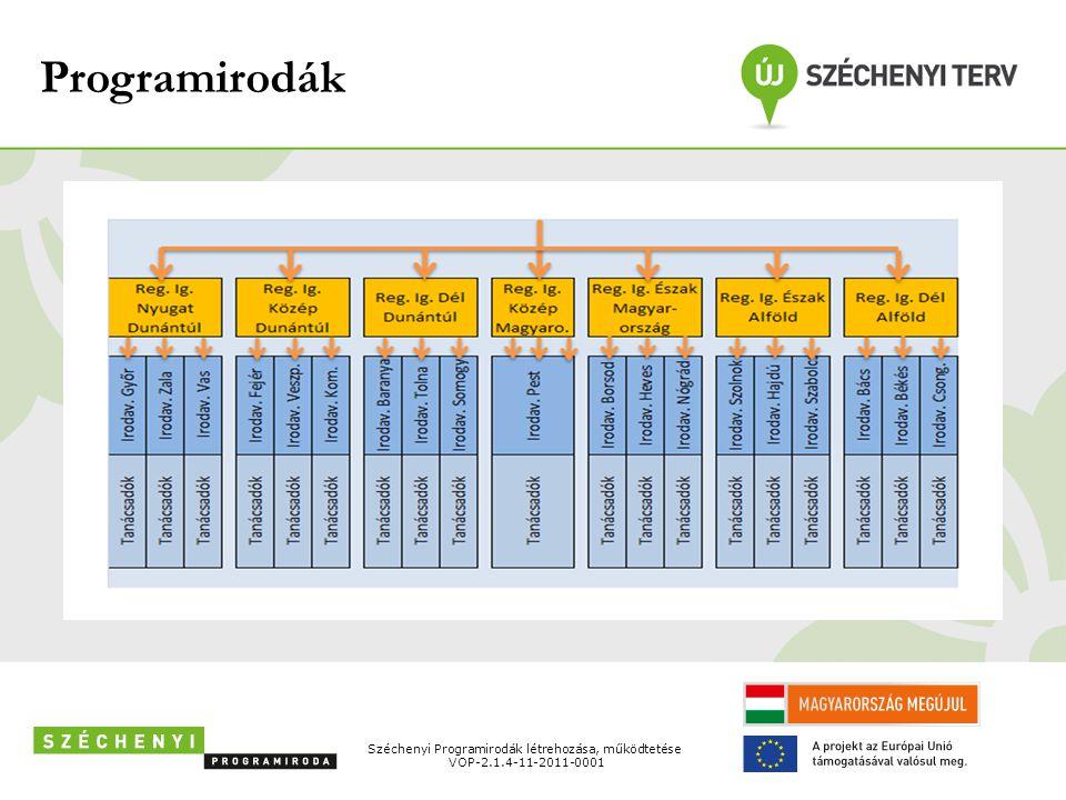 Programirodák Széchenyi Programirodák létrehozása, működtetése VOP-2.1.4-11-2011-0001
